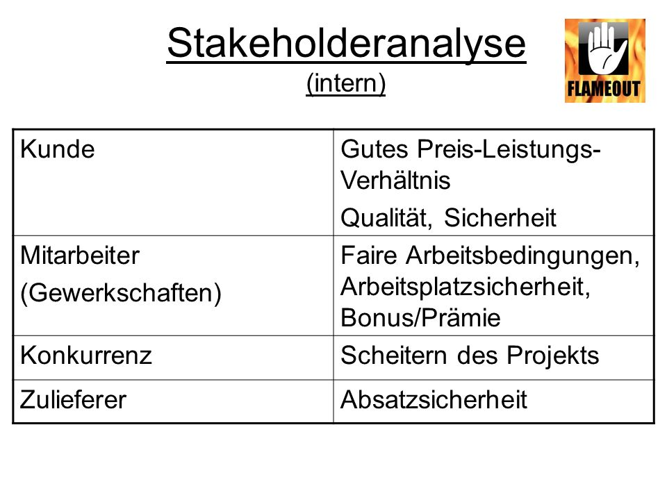 Stakeholderanalyse (intern) Kunde Gutes Preis-Leistungs-Verhältnis