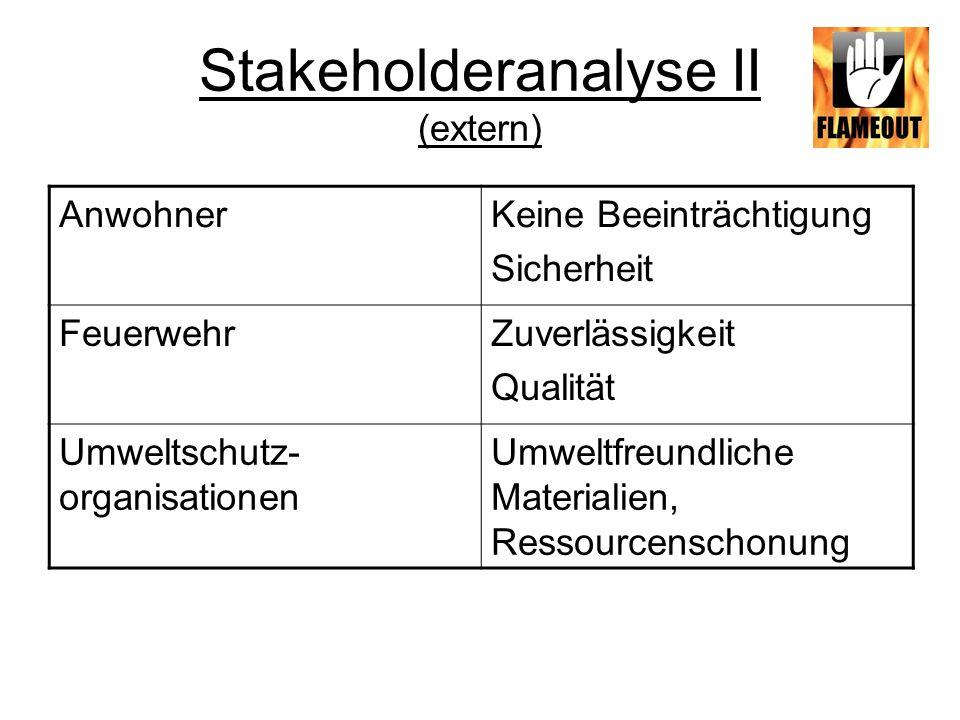 Stakeholderanalyse II (extern)