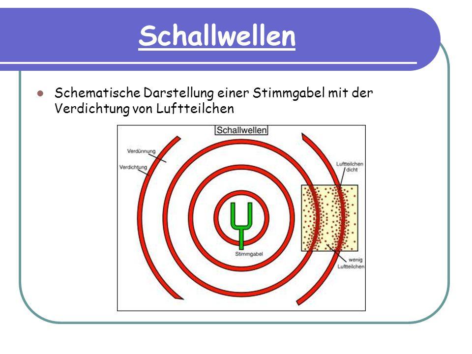 Schallwellen Schematische Darstellung einer Stimmgabel mit der Verdichtung von Luftteilchen
