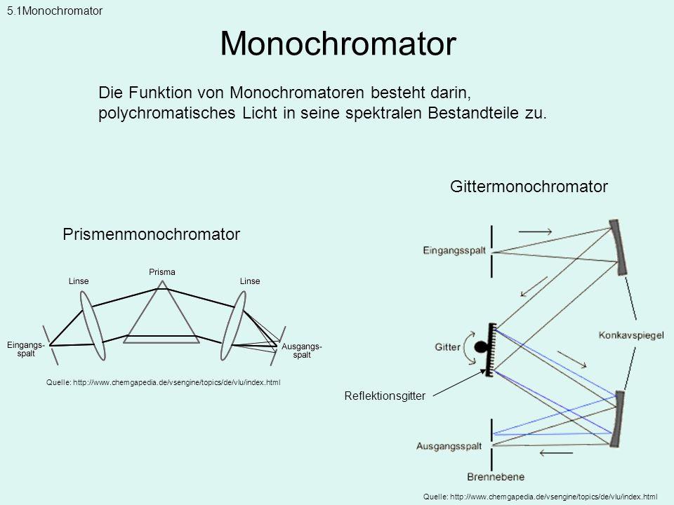 Monochromator Die Funktion von Monochromatoren besteht darin,