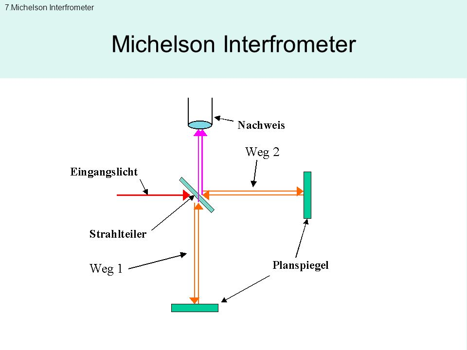 Michelson Interfrometer