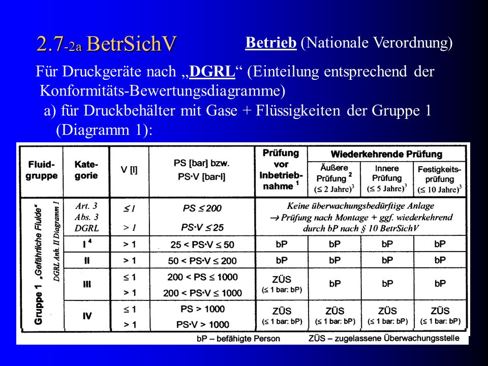 2.7-2a BetrSichV Betrieb (Nationale Verordnung)
