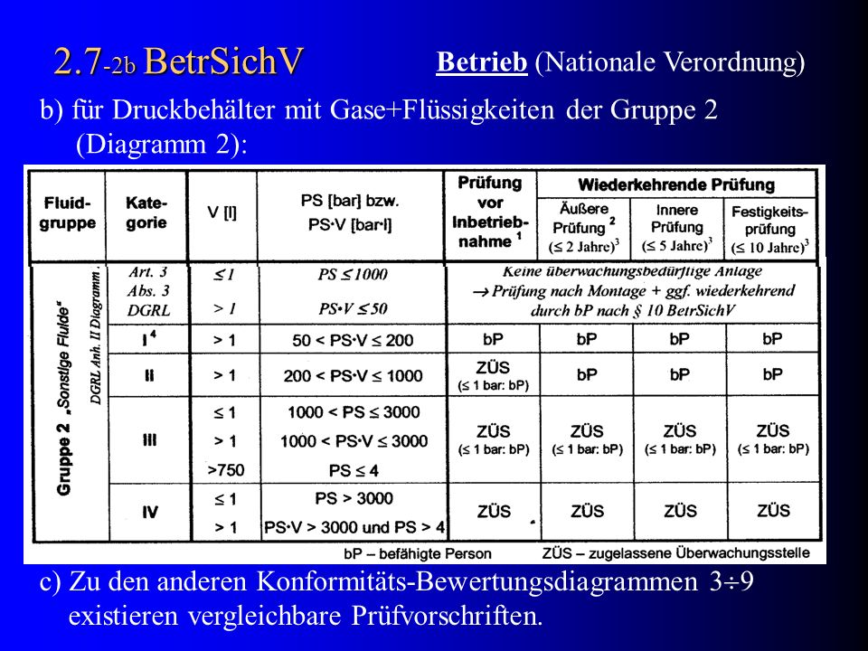 2.7-2b BetrSichV Betrieb (Nationale Verordnung)