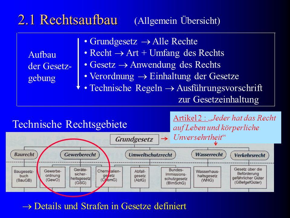 2.1 Rechtsaufbau Technische Rechtsgebiete (Allgemein Übersicht)
