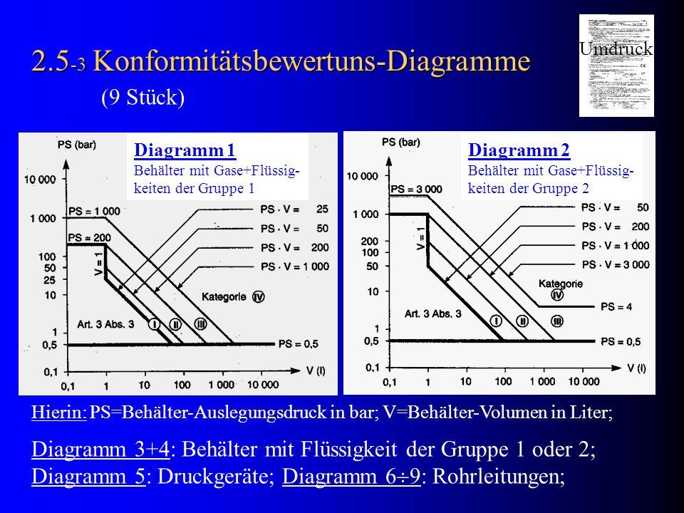 2.5-3 Konformitätsbewertuns-Diagramme