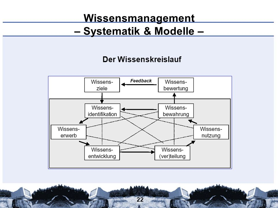 Wissensmanagement – Systematik & Modelle –