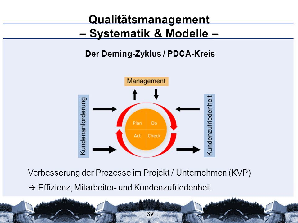 Qualitätsmanagement – Systematik & Modelle –