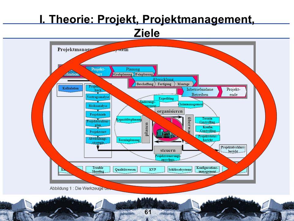 I. Theorie: Projekt, Projektmanagement, Ziele