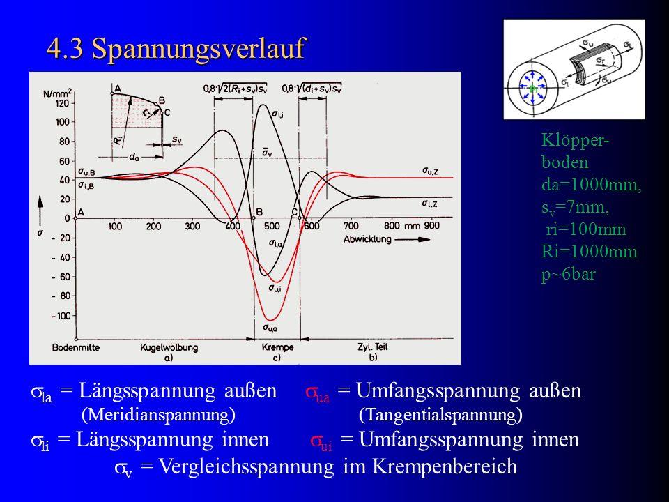 4.3 Spannungsverlauf Klöpper- boden. da=1000mm, sv=7mm, ri=100mm. Ri=1000mm. p~6bar. la = Längsspannung außen ua = Umfangsspannung außen.