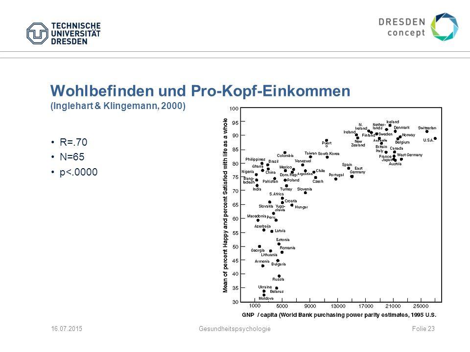 Wohlbefinden und Pro-Kopf-Einkommen (Inglehart & Klingemann, 2000)