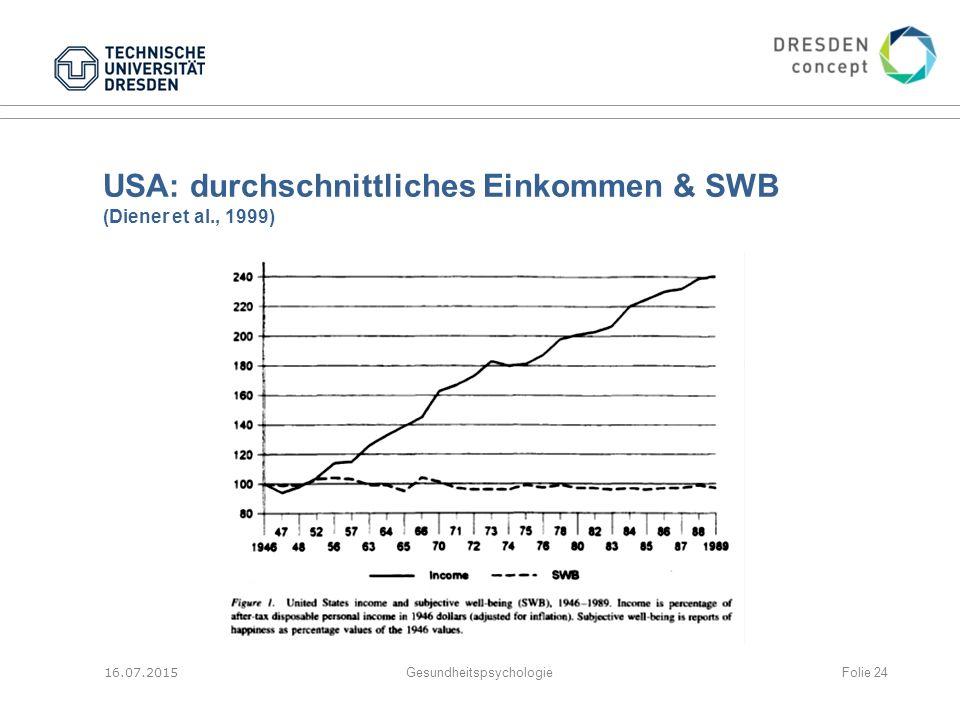 USA: durchschnittliches Einkommen & SWB (Diener et al., 1999)