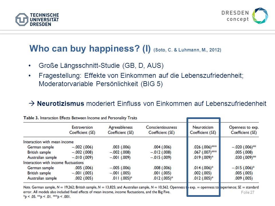 Who can buy happiness (I) (Soto, C. & Luhmann, M., 2012)