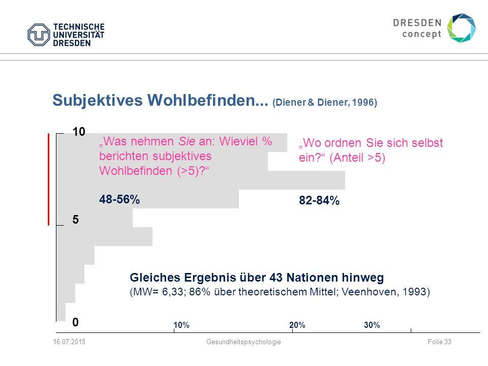 Subjektives Wohlbefinden... (Diener & Diener, 1996)