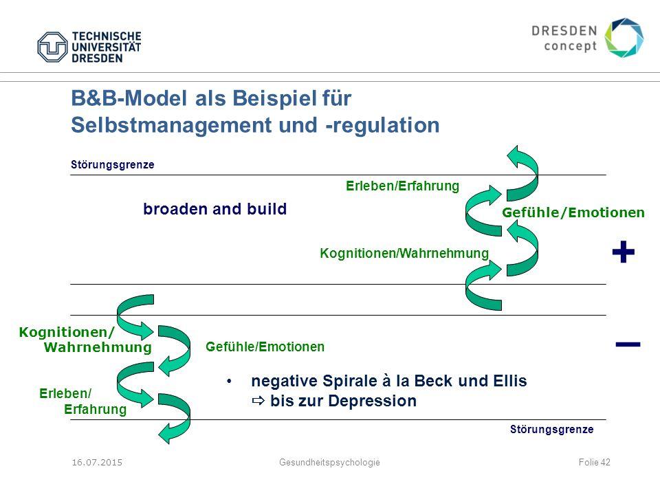 B&B-Model als Beispiel für Selbstmanagement und -regulation