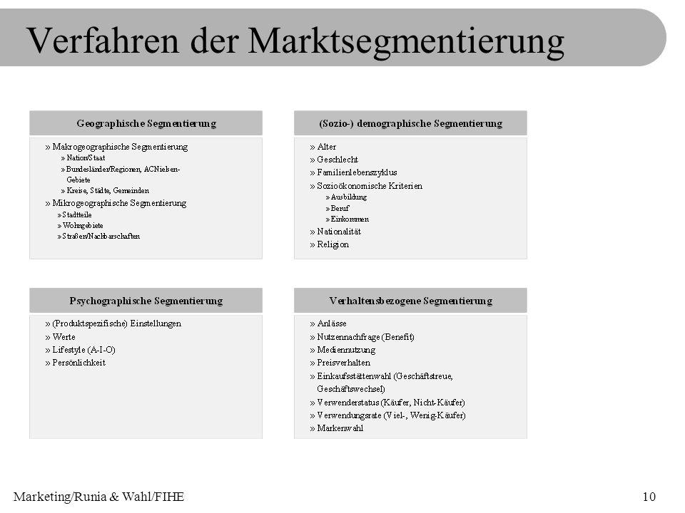 Verfahren der Marktsegmentierung