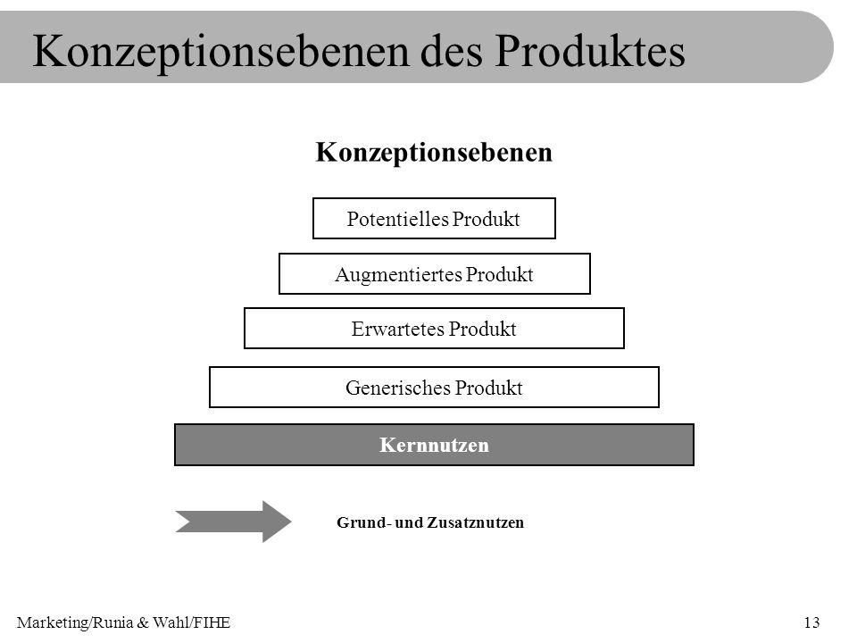 Konzeptionsebenen des Produktes