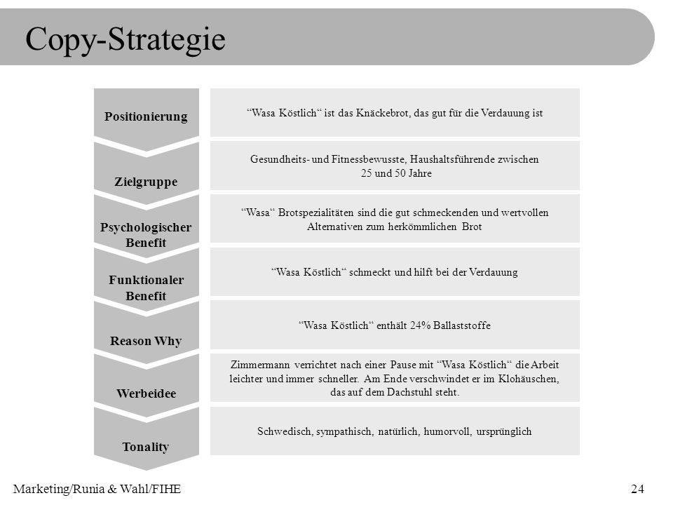 Copy-Strategie Positionierung Zielgruppe Psychologischer Benefit
