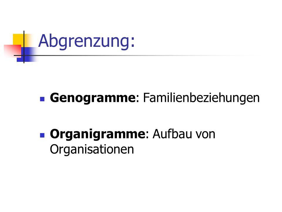 Abgrenzung: Genogramme: Familienbeziehungen
