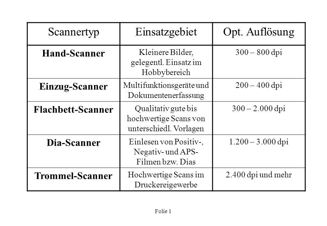 Scannertyp Einsatzgebiet Opt. Auflösung Hand-Scanner Einzug-Scanner