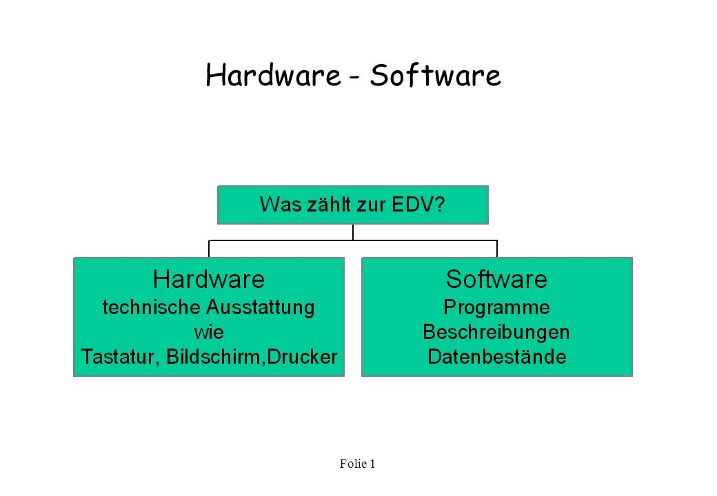 Hardware - Software Folie 1