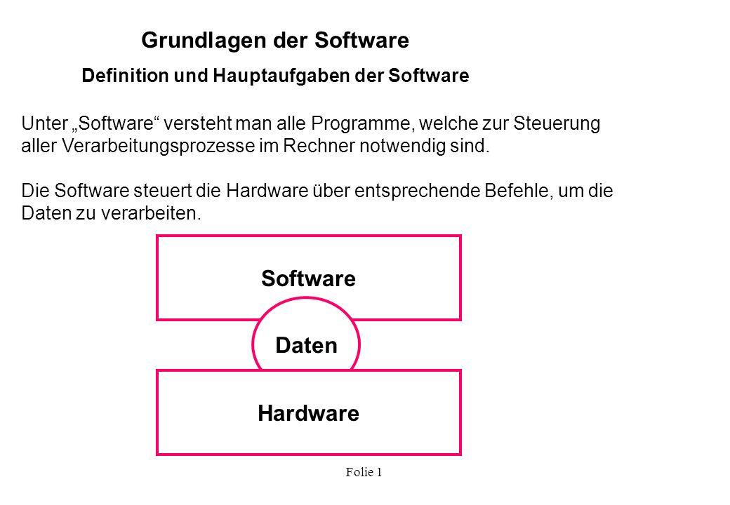 Grundlagen der Software Definition und Hauptaufgaben der Software