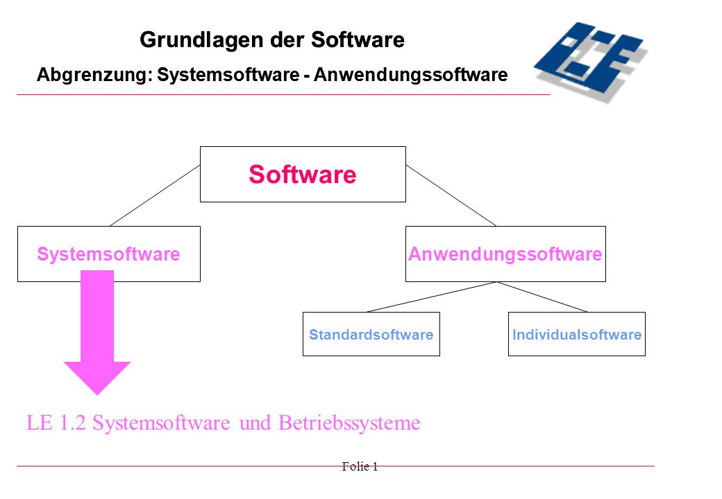 Software Grundlagen der Software Grundlagen der Software