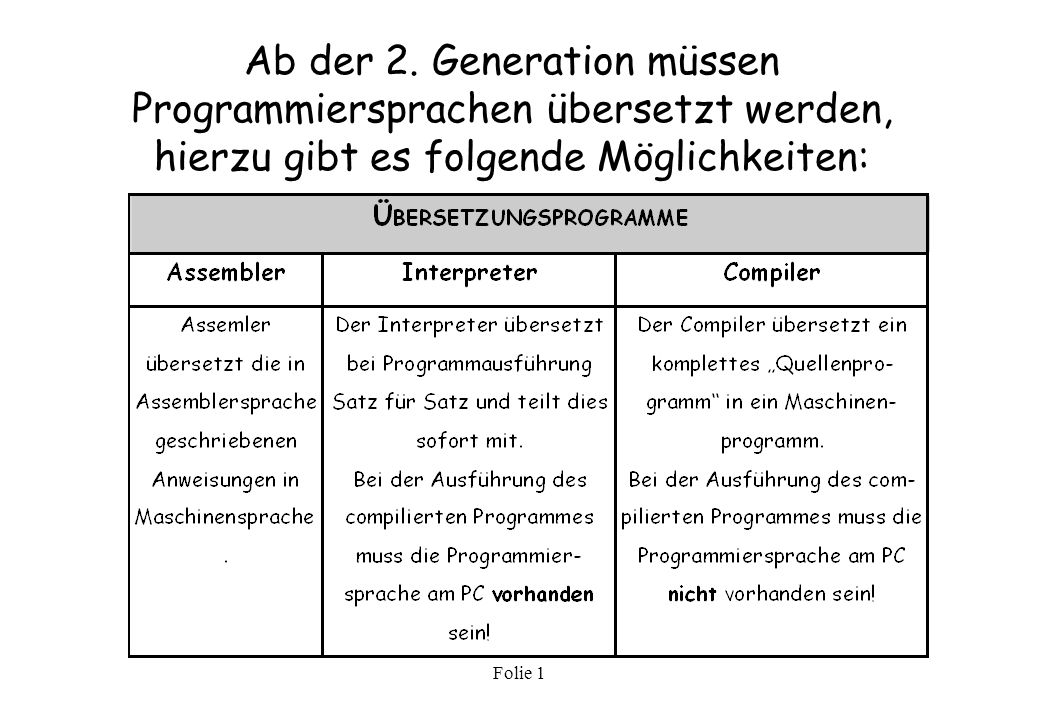 Ab der 2. Generation müssen Programmiersprachen übersetzt werden, hierzu gibt es folgende Möglichkeiten: