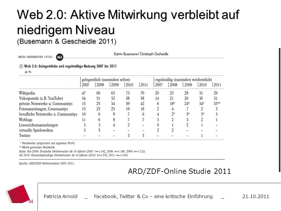 Web 2.0: Aktive Mitwirkung verbleibt auf niedrigem Niveau (Busemann & Gescheidle 2011)