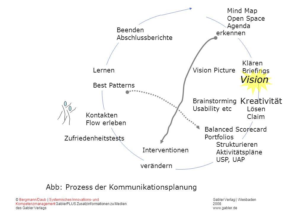 Vision Kreativität Abb: Prozess der Kommunikationsplanung erkennen