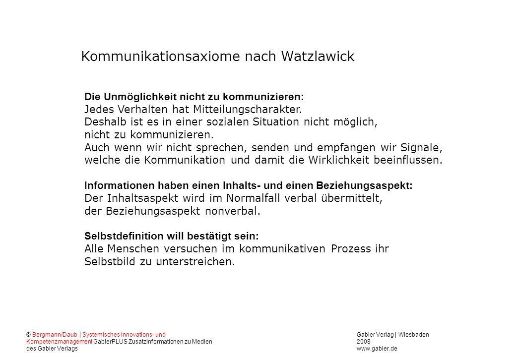 Kommunikationsaxiome nach Watzlawick