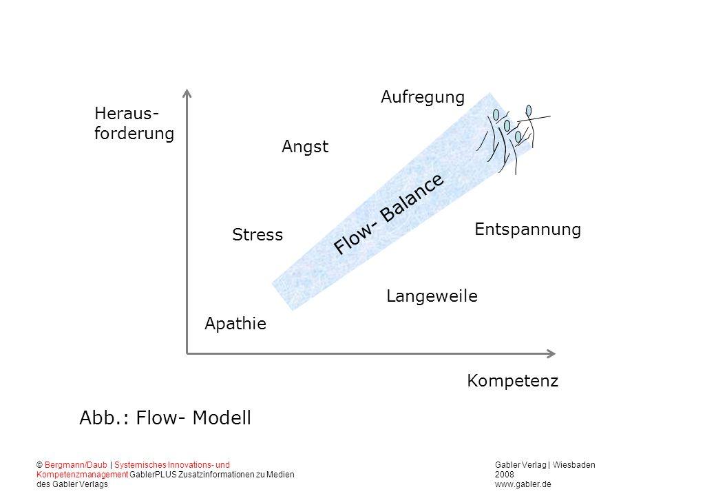 Flow- Balance Abb.: Flow- Modell Aufregung Heraus- forderung Angst