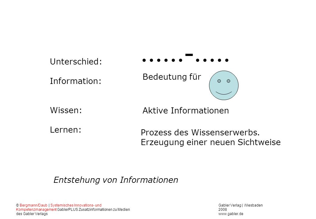 ......-..... Unterschied: Information: Bedeutung für Wissen: Lernen: