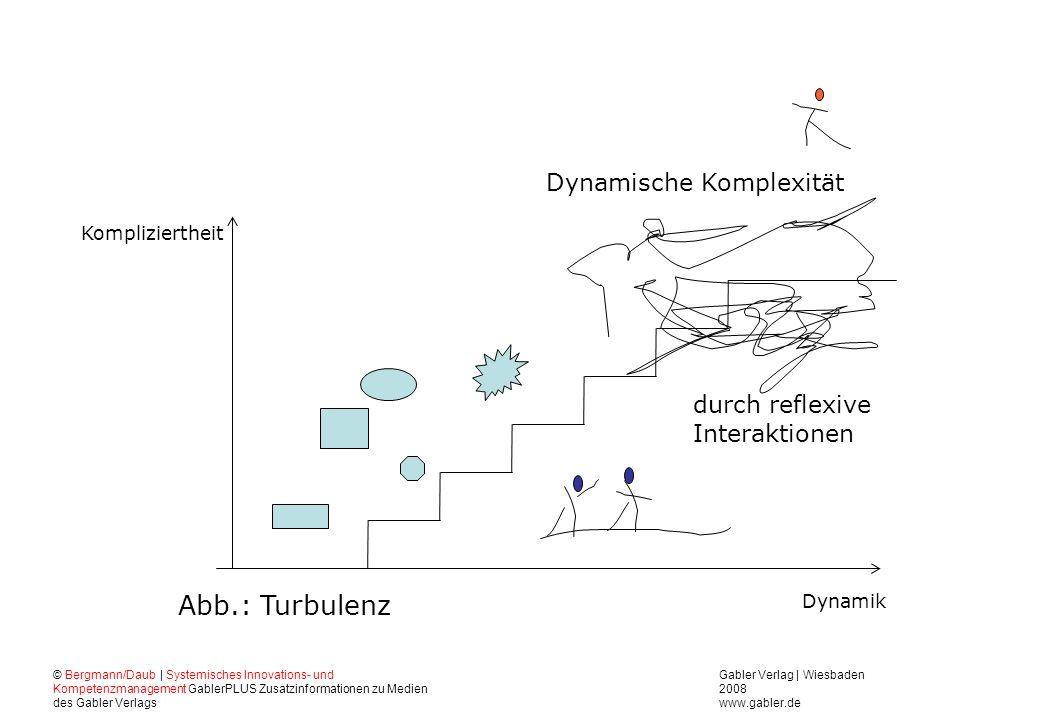 Abb.: Turbulenz Dynamische Komplexität durch reflexive Interaktionen