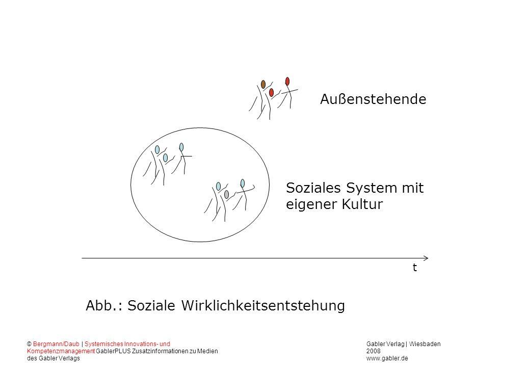 Abb.: Soziale Wirklichkeitsentstehung Soziales System mit