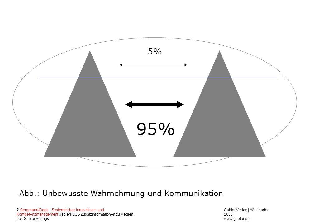 95% 5% Abb.: Unbewusste Wahrnehmung und Kommunikation
