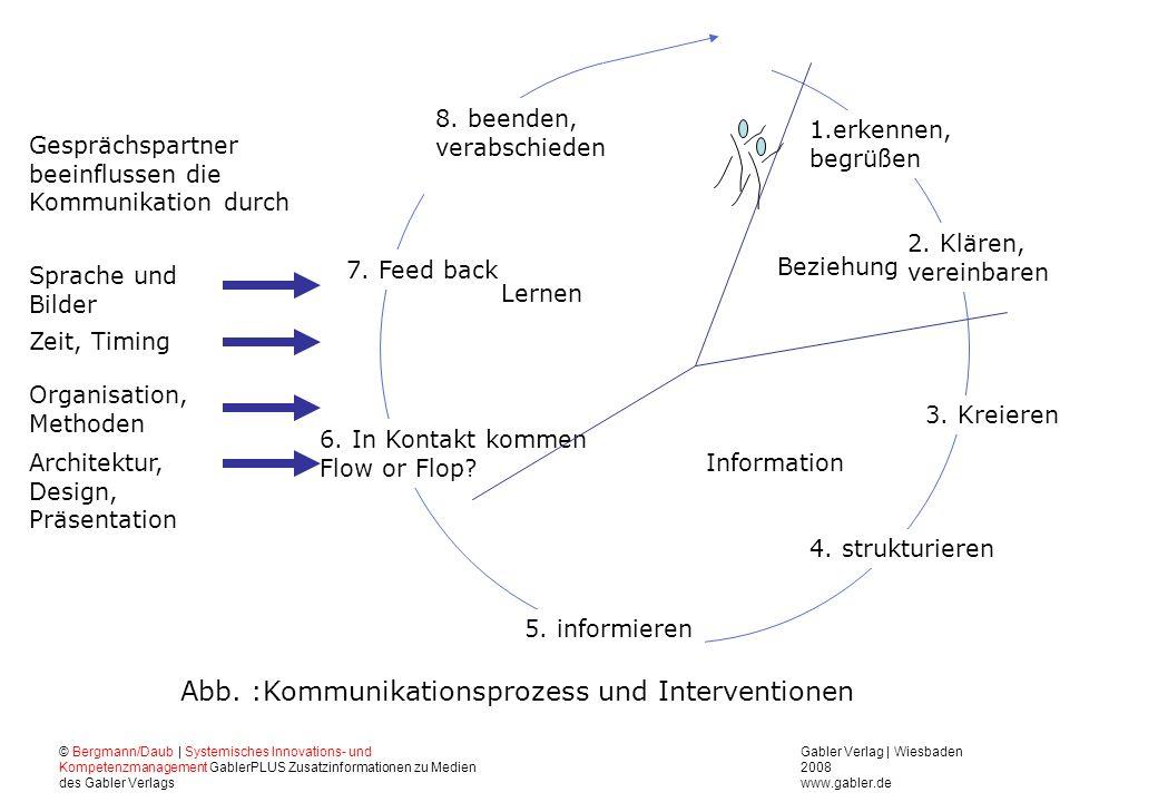 Abb. :Kommunikationsprozess und Interventionen