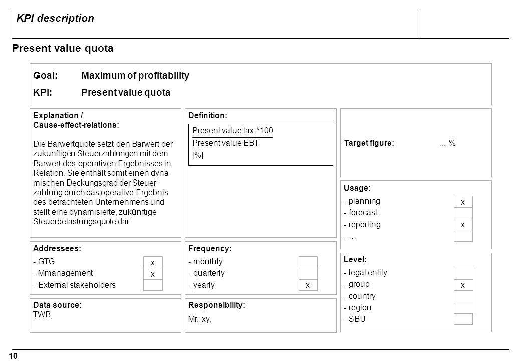 KPI description Present value quota Goal: Maximum of profitability