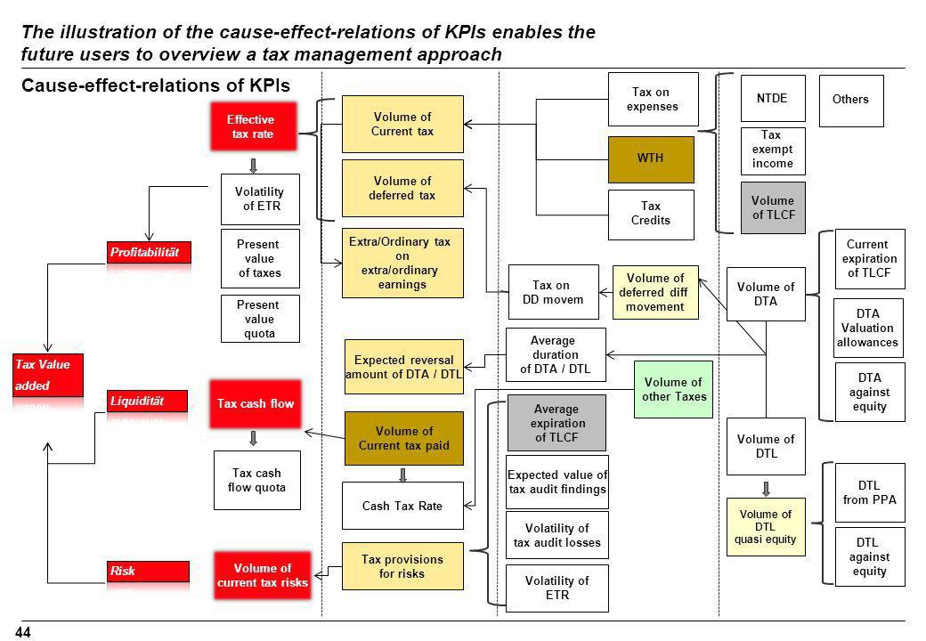 Cause-effect-relations of KPIs