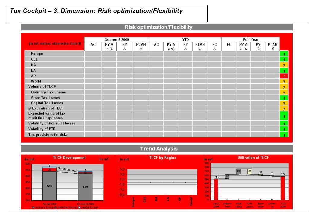Tax Cockpit – 3. Dimension: Risk optimization/Flexibility
