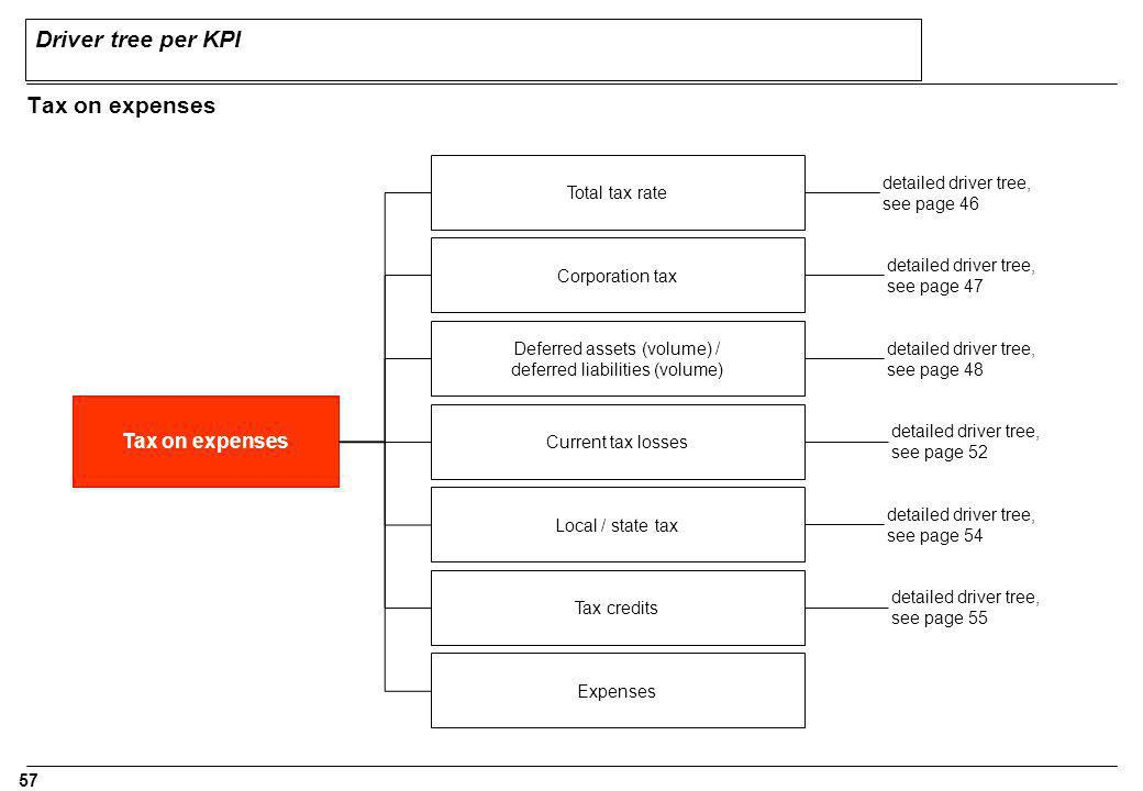 Driver tree per KPI Tax on expenses Tax on expenses Total tax rate