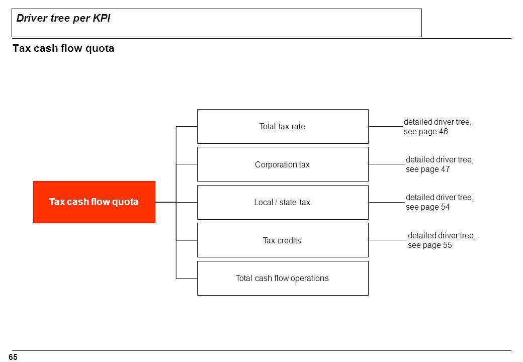 Total cash flow operations