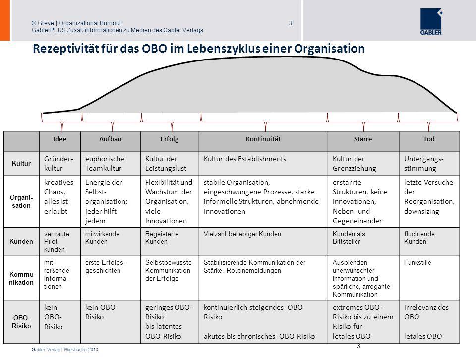 Rezeptivität für das OBO im Lebenszyklus einer Organisation