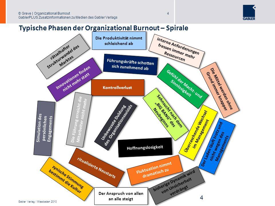 Typische Phasen der Organizational Burnout – Spirale