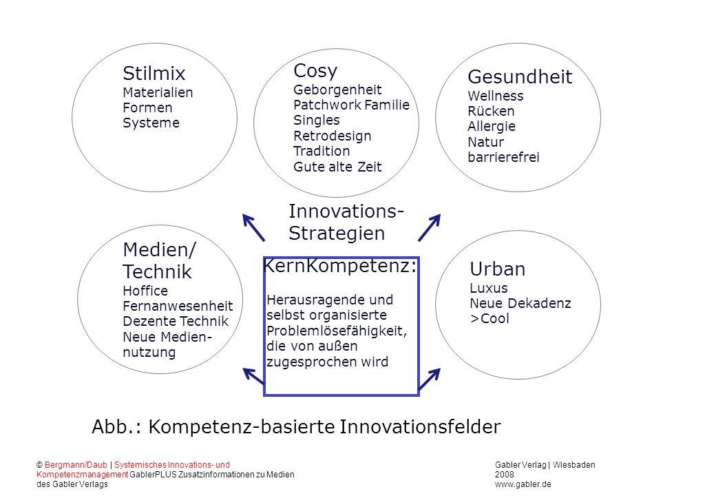 Abb.: Kompetenz-basierte Innovationsfelder