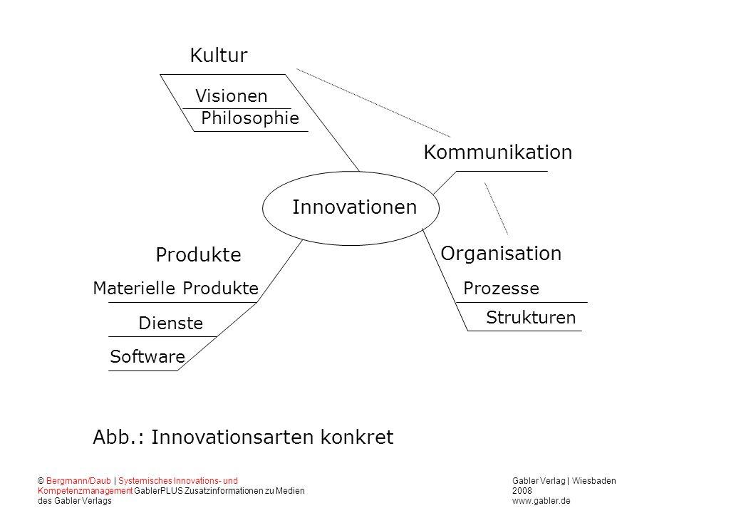 Abb.: Innovationsarten konkret