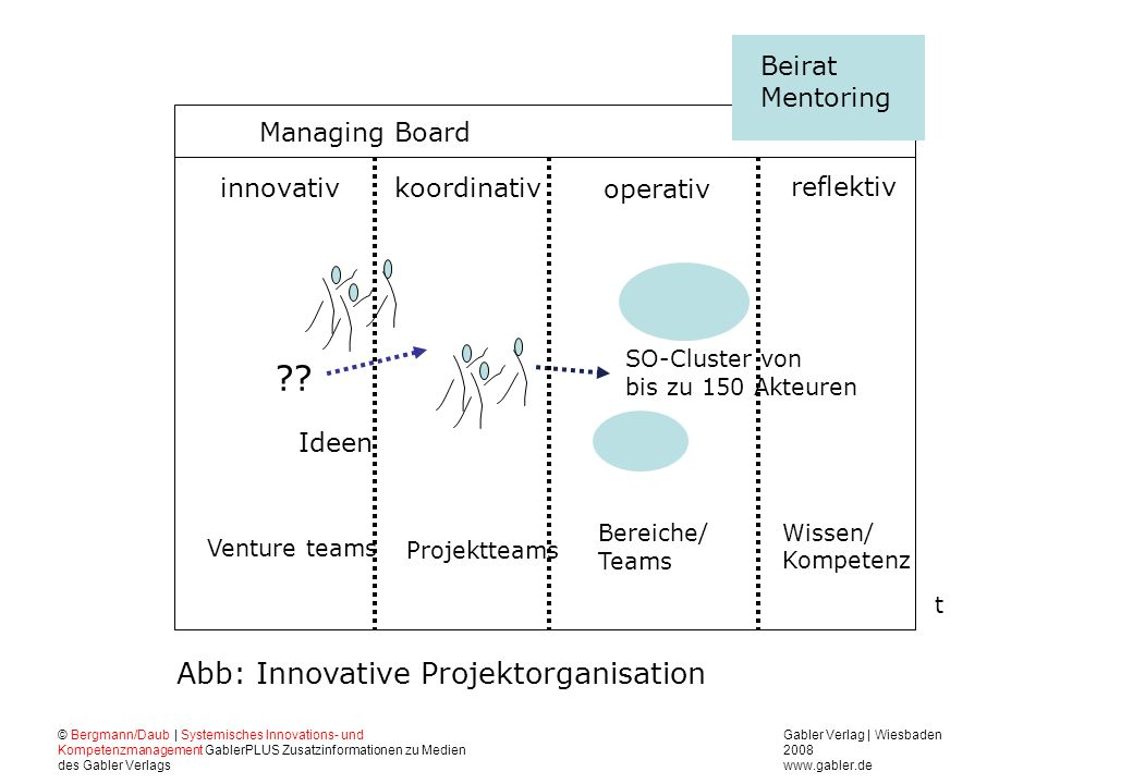Abb: Innovative Projektorganisation Managing Board Ideen reflektiv