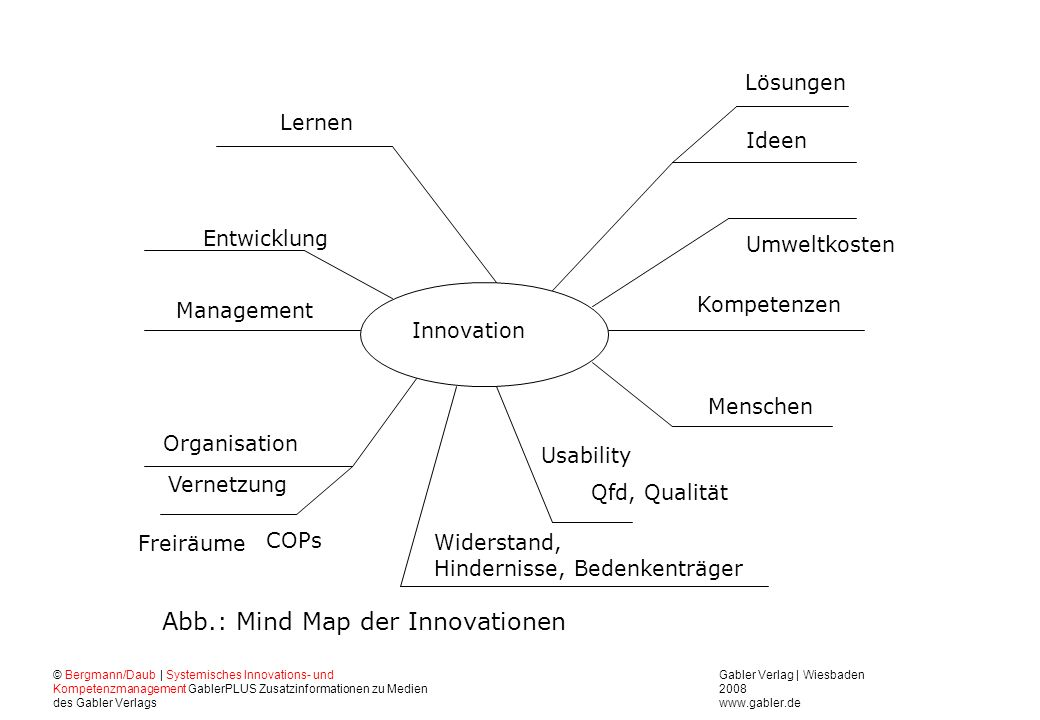 Abb.: Mind Map der Innovationen