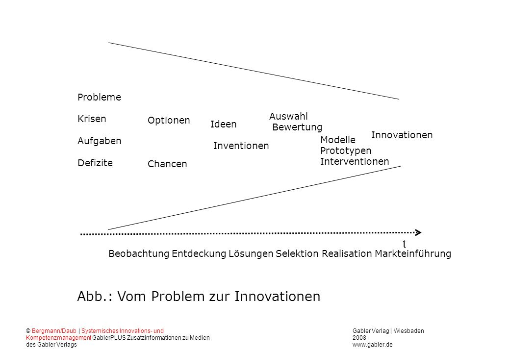 Abb.: Vom Problem zur Innovationen