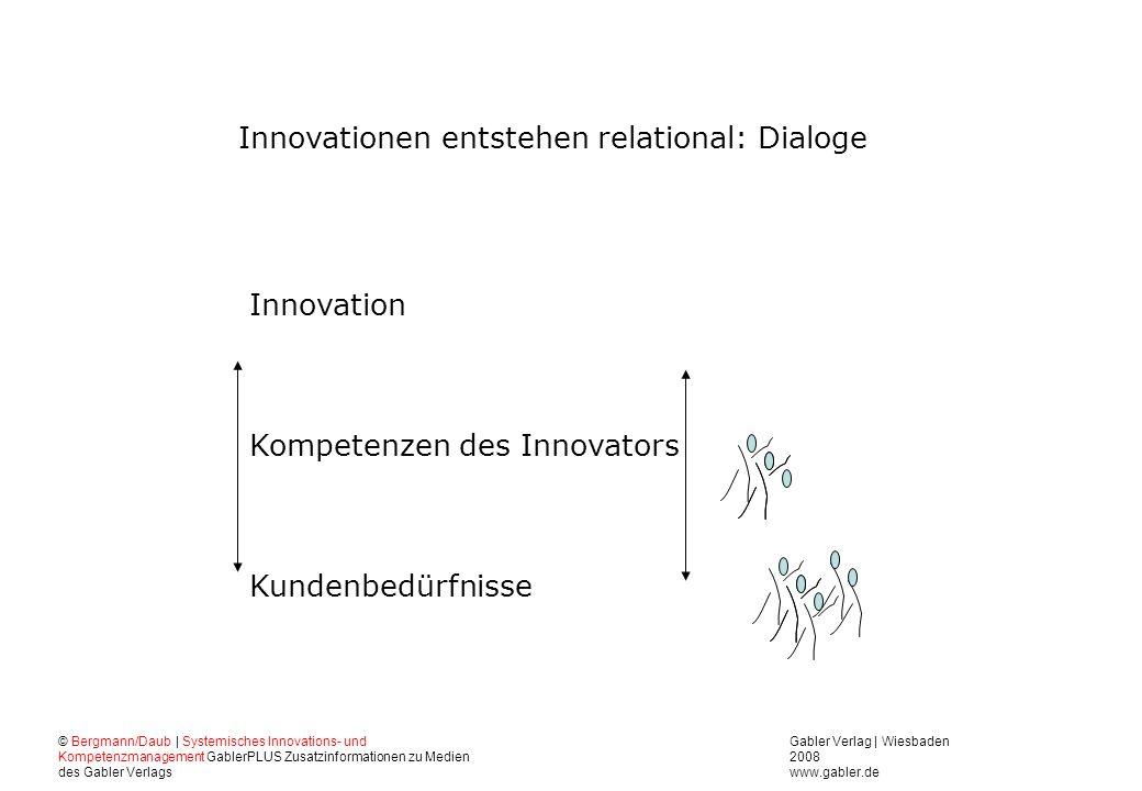 Kompetenzen des Innovators