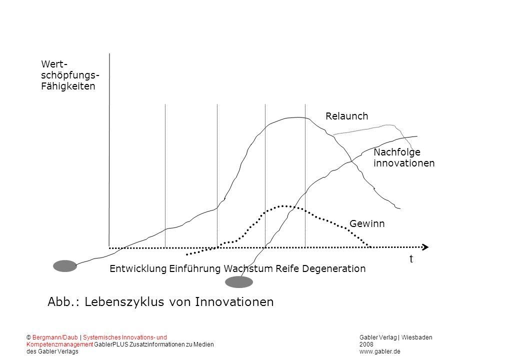 t Abb.: Lebenszyklus von Innovationen Wert- schöpfungs- Fähigkeiten